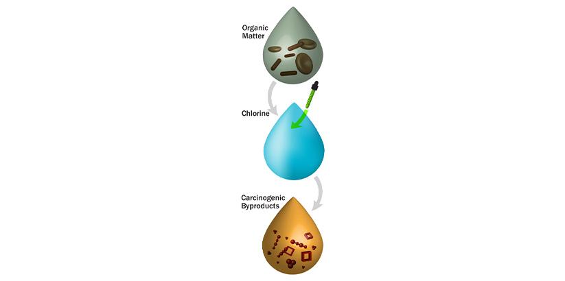 استفاده از ازن در ضدعفونی آب